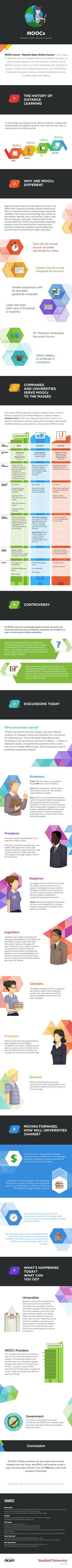 The Massive Open Online Courses Infographic why are #MOOCs so popular, how companies and universities serve MOOCs to the masses and what people are saying. #ydem