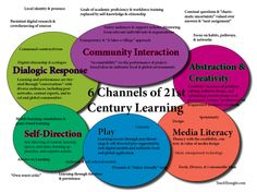6 Channels Of 21st Century Learning | TeachThought