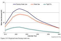 Fracking Eagle Ford Shale in Texas to take 14 billion gallons of water a year, while recycling stays low