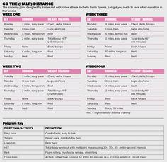 Four-Week Half-Marathon Training Plan - Muscle & Performance Half Marathon Training Schedule, Running Training Plan, Running Day, Race Training, Weight Training, Running Plans, Marathon Running, Training Tips, Workout Days