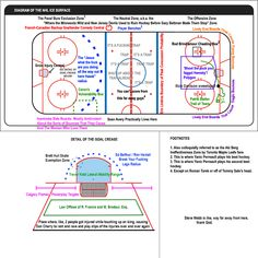"""My personal favorite: The Neutral Zone, a.k.a. the """"Where the Minnesota Wild and New Jersey Devils Used to Ruin Hockey Before Gary Bettman Made Them Stop"""" Zone."""