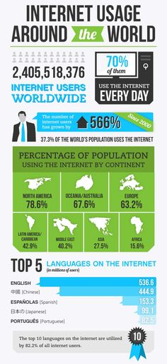 This pin is all about the internet usage.This chart taught me that the most language used is English for the Internet.