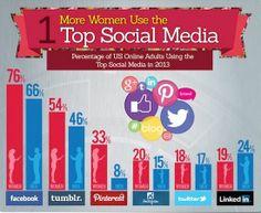 [Infographic] : Why Women Are The Real Power Behind #SocialMedia ?  Si les femmes sont plus enclines que les hommes à manifester leur soutien aux marques via les réseaux sociaux (54% vs 44%), elles sont également plus friandes de devices mobiles (smartphone et tablette) pour se connecter aux plateformes communautaires. Le réseaux social le plus féminin est, de loin, Pinterest (33% des femmes l'utilisent, contre 8% des hommes).