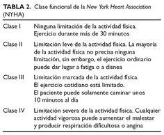 Betabloqueantes en la Insuficiencia cardiaca