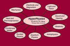 An encyclopedia index of all things physics. http://hyperphysics.phy-astr.gsu.edu/hbase/hframe.html