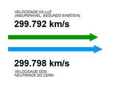 velocidade da luz 1.0.080.000km/h