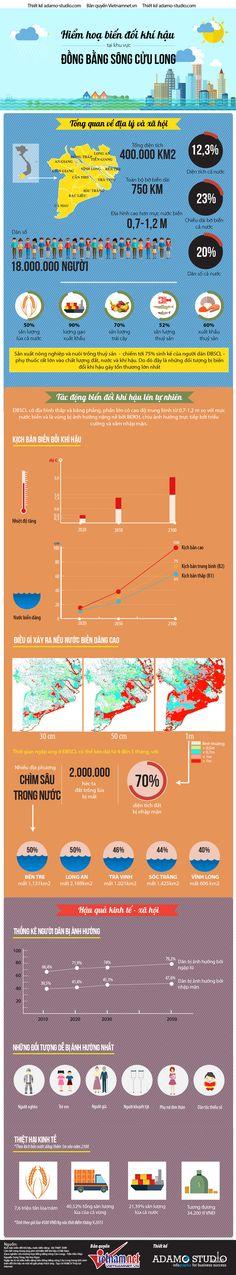 Hiểm hoạ biến đổi khí hậu đối với Đồng bằng sông Cửu Long - infographic