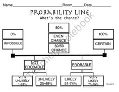 Here's a graphic organizer on the probability of an