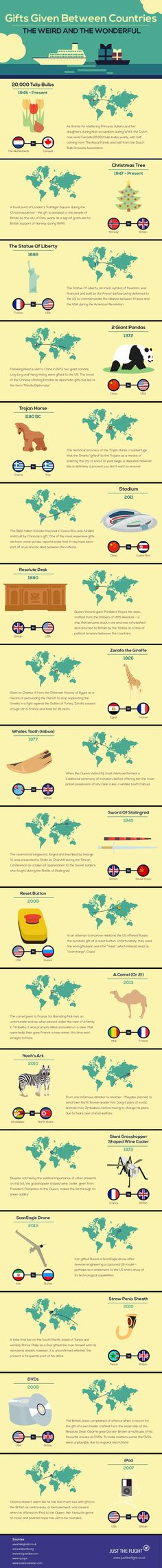 Gifts Given Between Countries #Infographic #History #christmasinfographic
