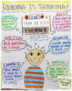 is Thinking Anchor Chart for Reading is Thinking! This is designed for but could easily be made into a chart for Chart for Reading is Thinking! This is designed for but could easily be made into a chart for Reading Lessons, Reading Skills, Teaching Reading, Guided Reading, Close Reading, Reciprocal Reading, Reading Process, Reading Time, Reading Activities
