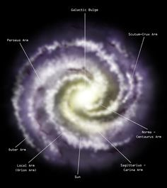 "Milky Way Galaxy face on. It shows the galactic bulge, labels the spiral arms, and locates the Sun. [Credit: NASA/CXC/M.Weiss)] Mona Evans, ""Milky Way - Our Galaxy"" http://www.bellaonline.com/articles/art179853.asp"