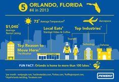 Penske Truck Rental 2014 Top 10 Moving Destination Number 5 - #Orlando #PenskeTMD
