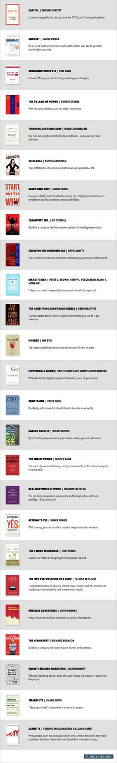 50 Business Books Summarized In One Sentence Each Reading Lists, Book Lists, Reading Books, Good Readers, Software, Famous Books, Book Summaries, Business Quotes, Book Nerd
