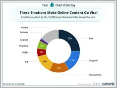 How to Tap Into Emotions and Boost Your Content Marketing