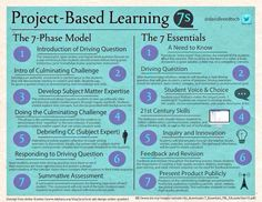 Edutopia member @RusulAlrubail breaks down project-based learning design.