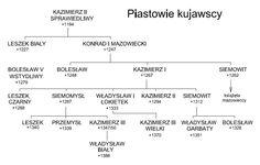 Math Equations, Poland, Fashion, Historia, Moda, Fashion Styles, Fashion Illustrations