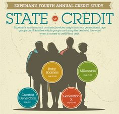 State of Credit 2013 [Infographic] | Experian News Blog