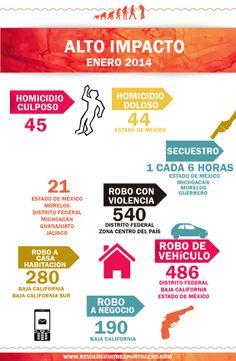 #Infografía  México: 4 secuestros cada 24 horas; repuntan delitos de impacto social   http://revoluciontrespuntocero.com/mexico-4-secuestros-cada-24-horas-repuntan-delitos-de-impacto-social-infografia/