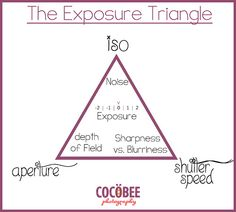 Photography 101 - the exposure triangle - Love Stitched