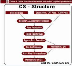 Company secretary articleship training in bangalore dating