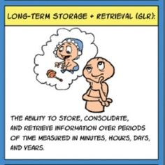 IQ's Corner: CHC Theory: Long-term storage and retrieval (Glr) definition