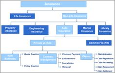 10 Best Types of Insurance images in 2013 | Insurance companies