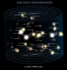 sun's neighborhood