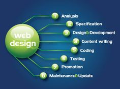 provides website design services