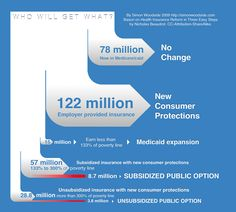 Who Will Get What? -- a US healthcare infographic