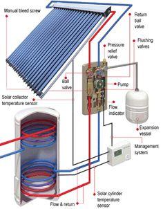 Evacuated solar tubes installations schematics.