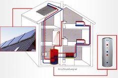 Anlageschema für thermische Solaranlage