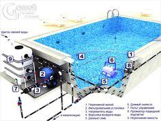 Схема переливнного бассейна