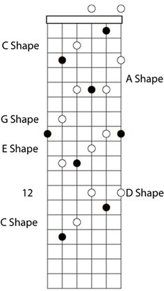 Caged Guitar Sequence