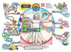 Leonardo Da Vinci Mind Map created by Thum Cheng Cheong. The Da Vinci Mind Map… Mind Map Art, Mind Maps, Kreative Mindmap, Best Mind Map, Mind Map Examples, Life Map, Sketch Notes, Graphic Organizers, Art Plastique