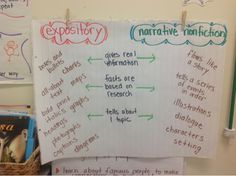 types of nonfiction anchor chart