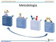 Metodología  contacto@uinspiring.com http://uinspiring.com/