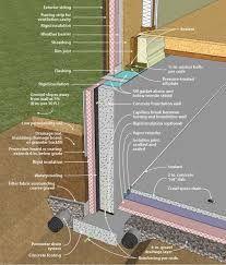 Znalezione obrazy dla zapytania insulating a vault detail.