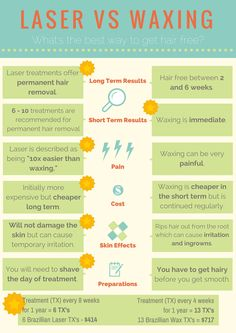 18 things you need to know before getting laser hair removal laser hair removal vs waxing solutioingenieria Images