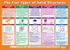 The Five Types of Solid Structures | Science Educational Poster