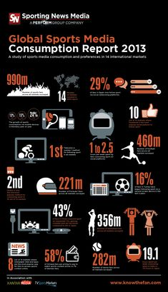 A study found that 29% of GLOBAL fans use social media to follow leagues, teams and players online. Just 15% said they did so in 2011. This infographic takes a closer look at social consumption among global sports fans.