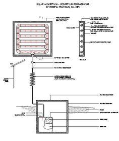 basic refrigeration system diagram Sustainability in