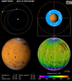 Mars : Today