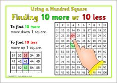 Here's a set of 4 different posters on how to use a 100 board. These focus on 1 more/1 less, 10 more/10 less, 9 more/9 less, and 11 more/11 less.