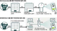 [그것은 이렇습니다] Q: 스마트폰 통신방식 3G와 Wi-Fi는 어떻게 다른가요? - 1등 인터넷뉴스 조선닷컴 - 그것은 이렇습니다