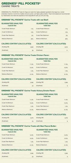 Canine Greenies Pill Pockets Peanut Butter Capsule, 7.9-Ounce | PetCorridor