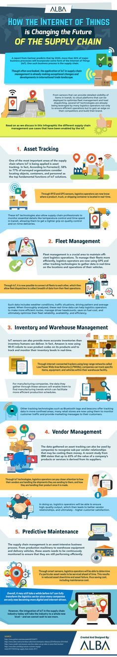 How the Internet of Things (IoT) is Changing the Future of the Supply Chain - Infographic Portal Warehouse Management, Supply Chain Management, Science, Smart City, Big Data, Machine Learning, Learn English, Online Business, Change