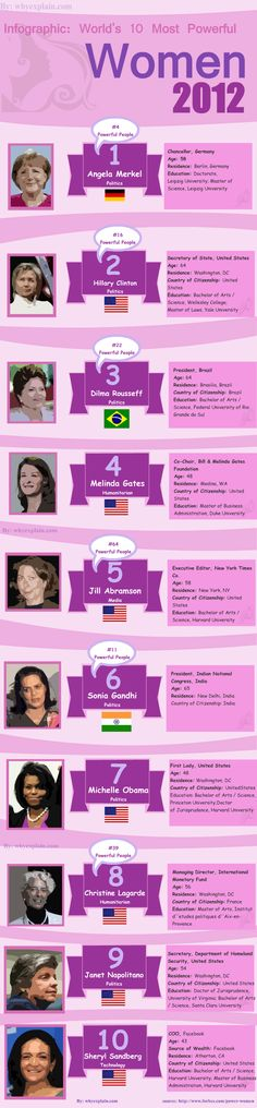 World's 10 Most Powerful Women - 6 are political leaders