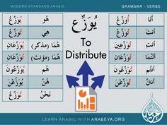 Learn New and common Modern Standard Arabic Verbs with Arabeya (Part … Modern Standard Arabic, Tajweed Quran, Arabic Verbs, Learn Arabic Online, Verb Worksheets, Arabic Lessons, English Verbs, Learn Quran, Arabic Alphabet