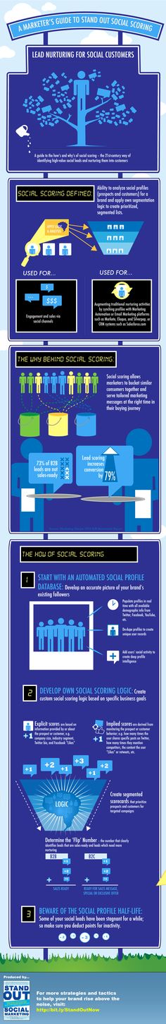 WANT TO STAND OUT IN THE CROWD OF SOCIAL MEDIA....A Marketer's Guide to Social Scoring (Infographic)