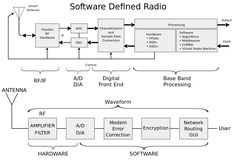 SDR is used in the field of amateur radio, military and in the mobile application, but it is also increasingly been used in civilian application areas such as in digital radio receivers.